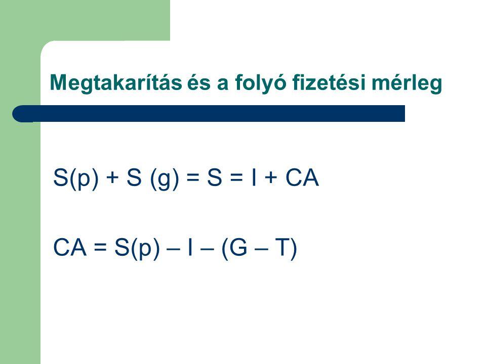 Megtakarítás és a folyó fizetési mérleg S(p) + S (g) = S = I + CA CA = S(p) – I – (G – T)