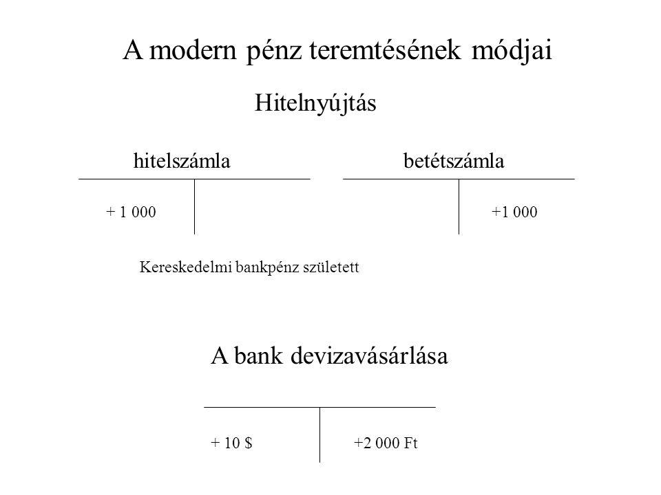 Hitelnyújtás hitelszámlabetétszámla + 1 000 Kereskedelmi bankpénz született A bank devizavásárlása + 10 $+2 000 Ft A modern pénz teremtésének módjai