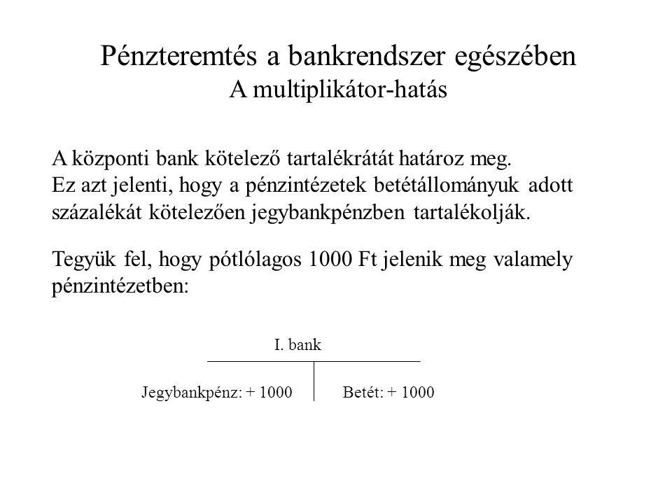 A központi bank kötelező tartalékrátát határoz meg.