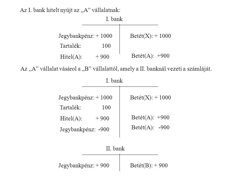 I.bank Jegybankpénz: + 1000Betét(X): + 1000 Hitel(A): + 900 Tartalék: 100 Betét(A): +900 Az I.
