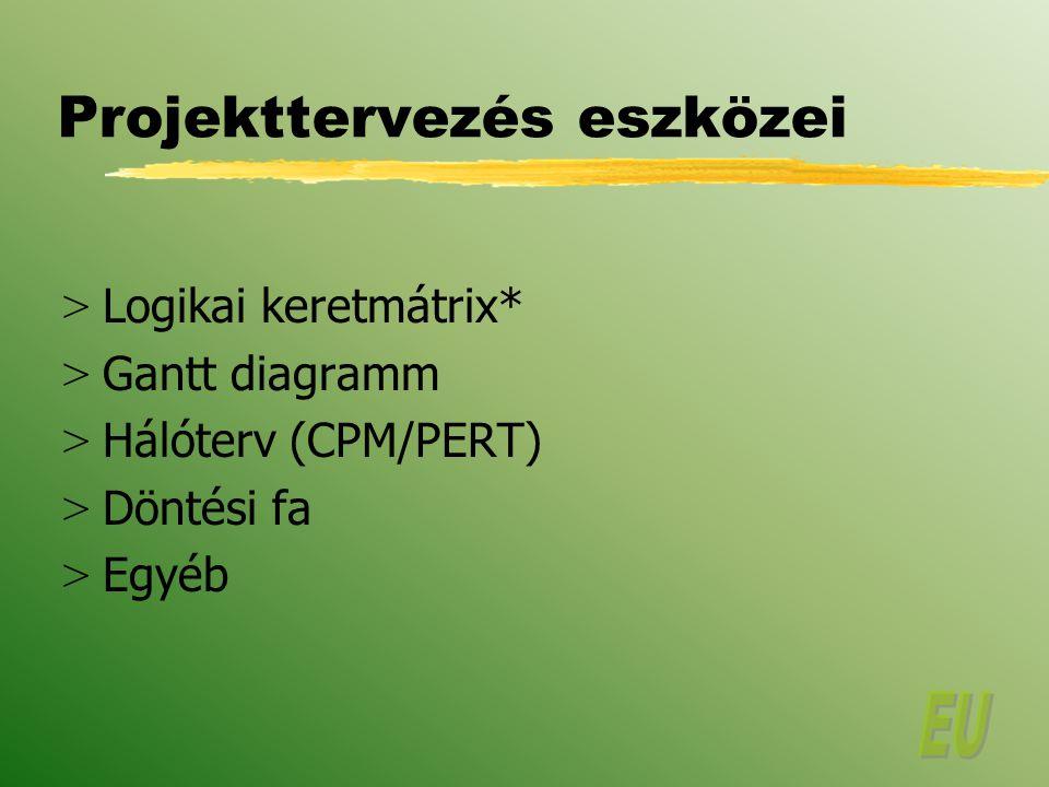 Projekttervezés eszközei > Logikai keretmátrix* > Gantt diagramm > Hálóterv (CPM/PERT) > Döntési fa > Egyéb
