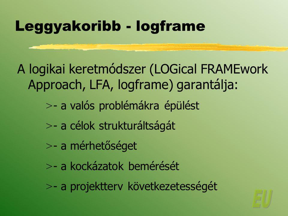 Leggyakoribb - logframe A logikai keretmódszer (LOGical FRAMEwork Approach, LFA, logframe) garantálja: > - a valós problémákra épülést > - a célok strukturáltságát > - a mérhetőséget > - a kockázatok bemérését > - a projektterv következetességét