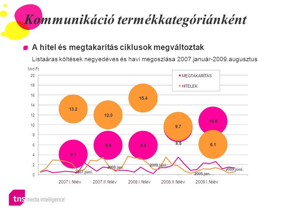 Kommunikáció termékkategóriánként A hitel és megtakarítás ciklusok megváltoztak Listaáras költések negyedéves és havi megoszlása 2007.január-2009.augu