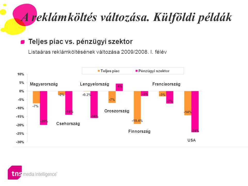 A reklámköltés változása. Külföldi példák Teljes piac vs. pénzügyi szektor Listaáras reklámköltésének változása 2009/2008. I. félév MagyarországLengye