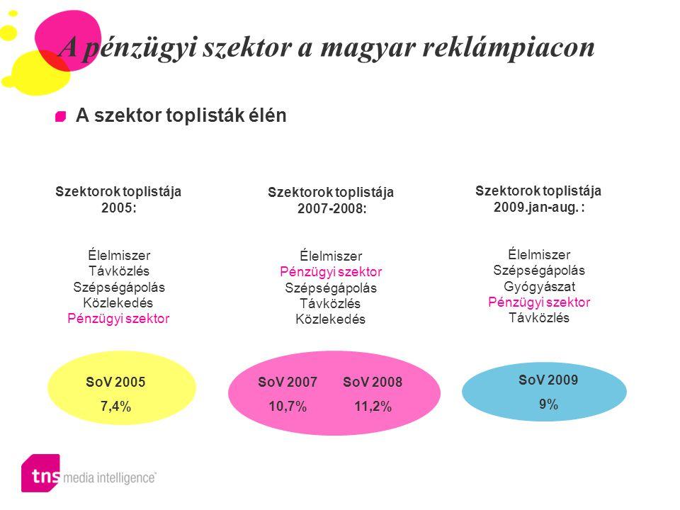A pénzügyi szektor a magyar reklámpiacon A szektor toplisták élén Szektorok toplistája 2005: Élelmiszer Távközlés Szépségápolás Közlekedés Pénzügyi szektor Szektorok toplistája 2007-2008: Élelmiszer Pénzügyi szektor Szépségápolás Távközlés Közlekedés Szektorok toplistája 2009.jan-aug.