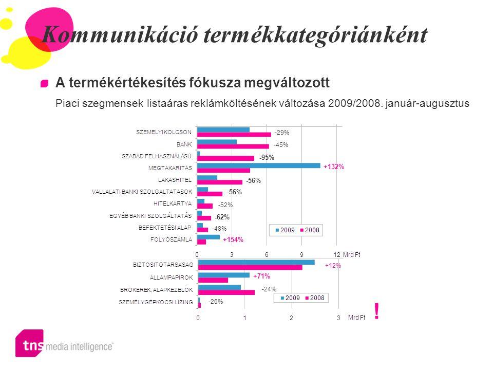 Kommunikáció termékkategóriánként A termékértékesítés fókusza megváltozott Piaci szegmensek listaáras reklámköltésének változása 2009/2008. január-aug