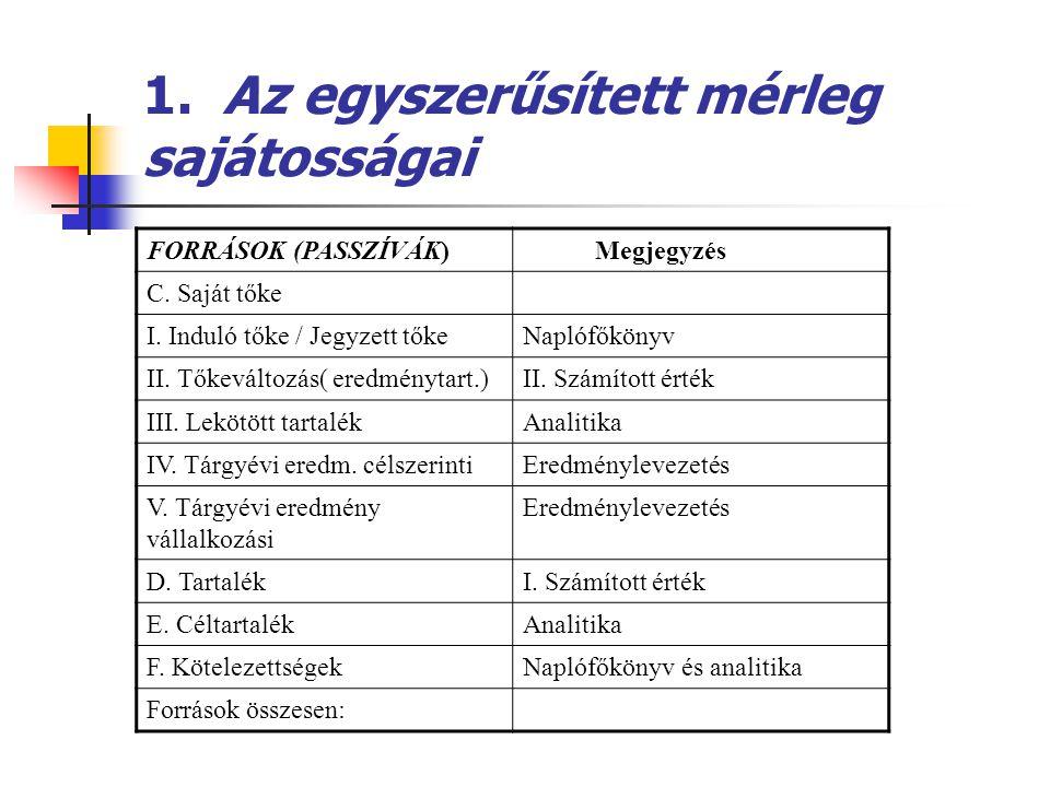 1. Az egyszerűsített mérleg sajátosságai FORRÁSOK (PASSZÍVÁK) Megjegyzés C. Saját tőke I. Induló tőke / Jegyzett tőkeNaplófőkönyv II. Tőkeváltozás( er