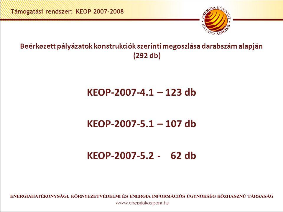 Támogatási rendszer: KEOP 2007-2008 Beérkezett pályázatok konstrukciók szerinti megoszlása darabszám alapján (292 db) KEOP-2007-4.1 – 123 db KEOP-2007-5.1 – 107 db KEOP-2007-5.2 - 62 db