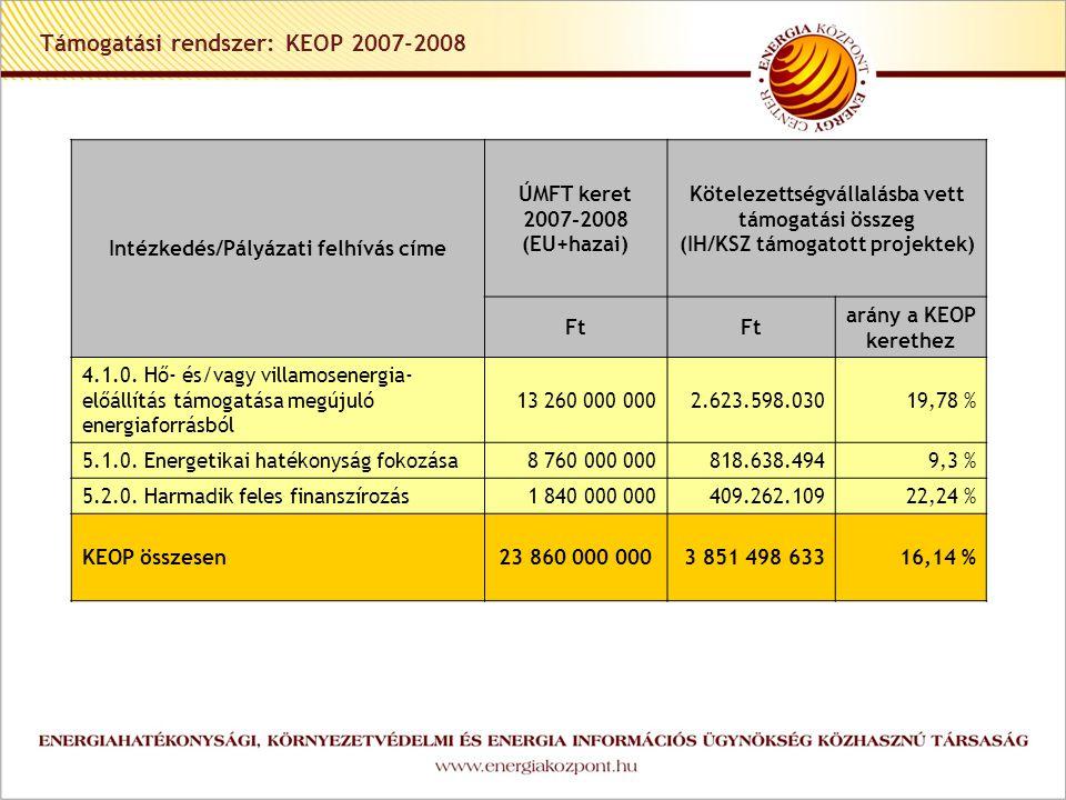 Intézkedés/Pályázati felhívás címe ÚMFT keret 2007-2008 (EU+hazai) Kötelezettségvállalásba vett támogatási összeg (IH/KSZ támogatott projektek) Ft arány a KEOP kerethez 4.1.0.