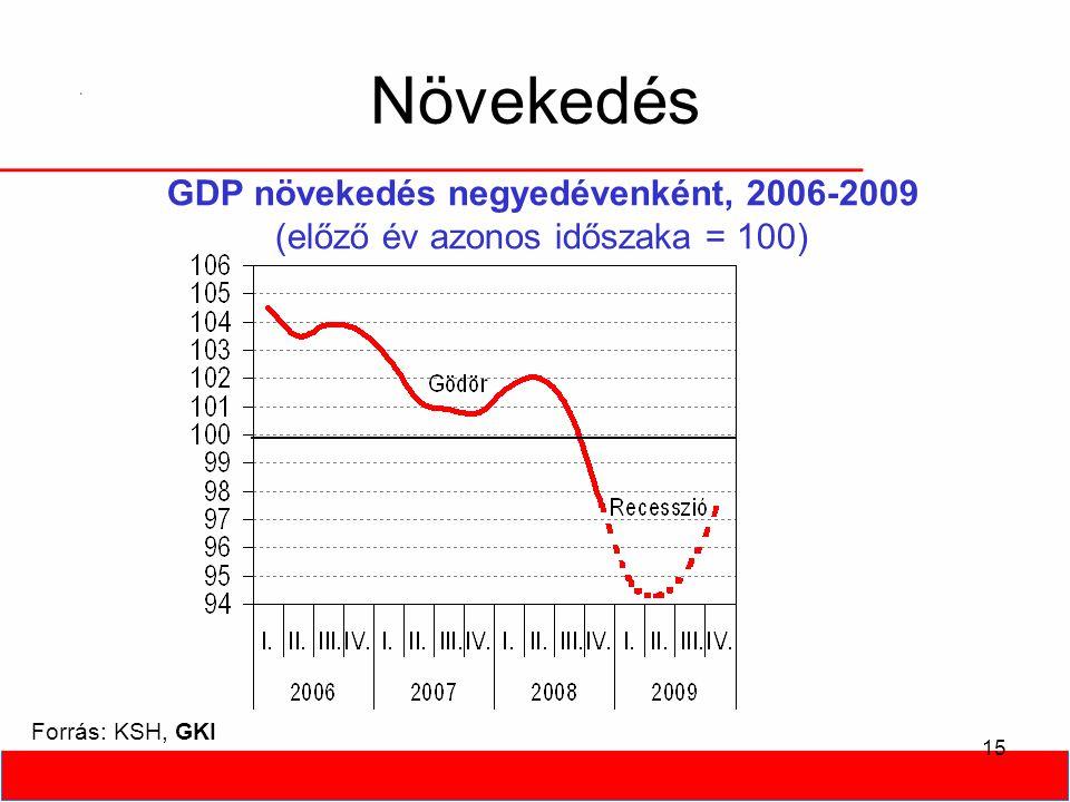 15 Növekedés GDP növekedés negyedévenként, 2006-2009 (előző év azonos időszaka = 100) Forrás: KSH, GKI