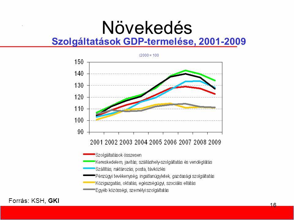 16 Növekedés Szolgáltatások GDP-termelése, 2001-2009 (2000 = 100 Forrás: KSH, GKI