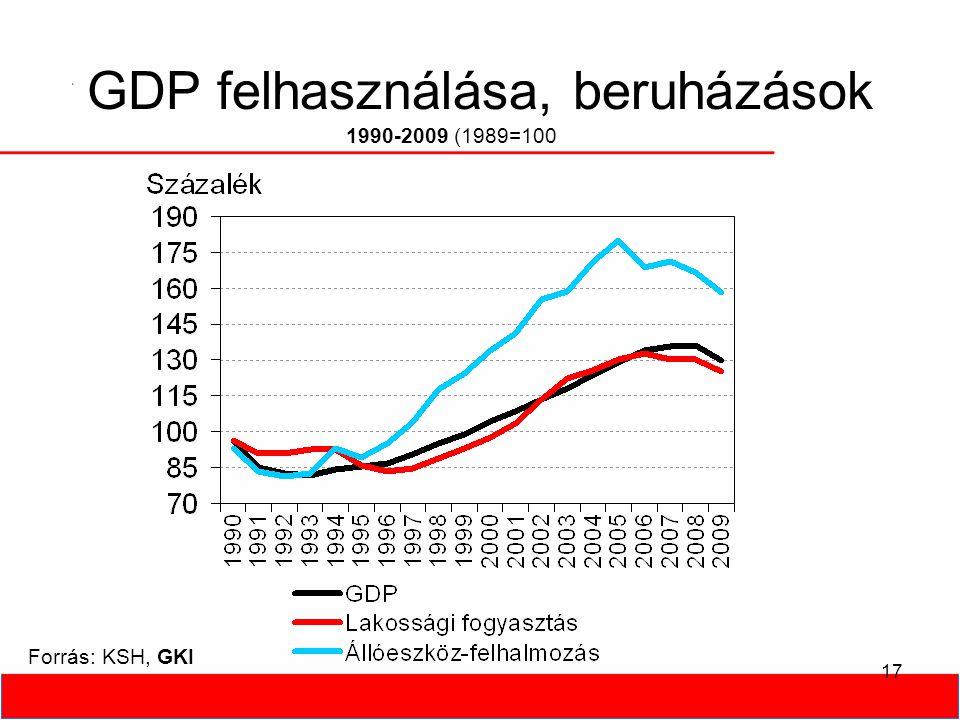 17 GDP felhasználása, beruházások Forrás: KSH, GKI 1990-2009 (1989=100