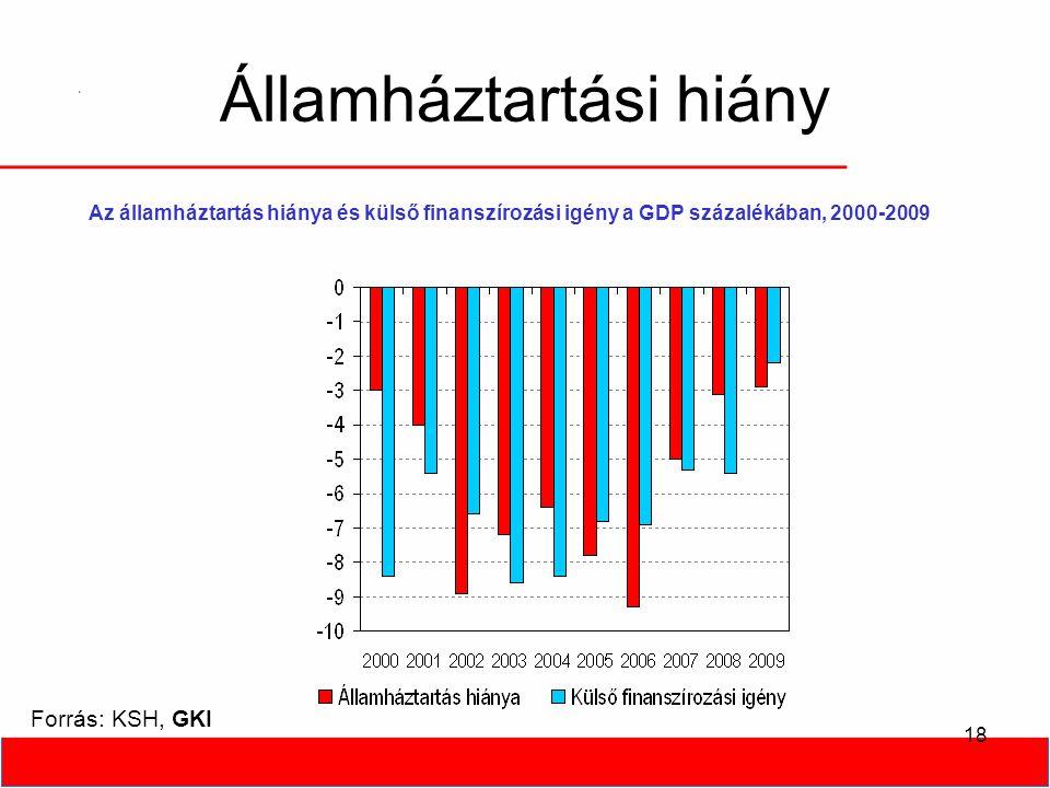 18 Államháztartási hiány Forrás: KSH, GKI Az államháztartás hiánya és külső finanszírozási igény a GDP százalékában, 2000-2009