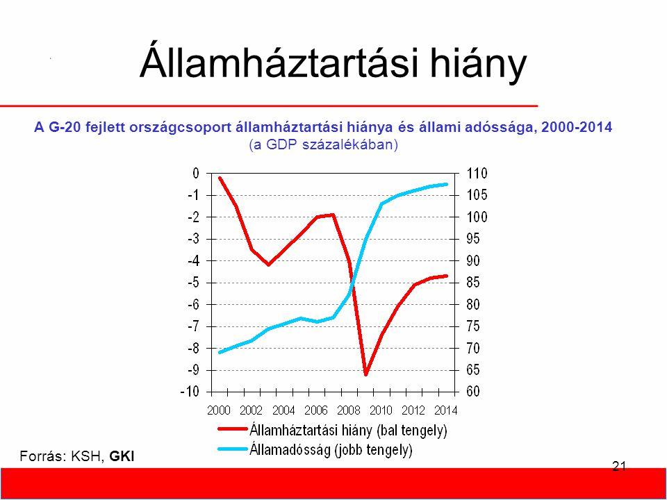 21 Államháztartási hiány Forrás: KSH, GKI A G-20 fejlett országcsoport államháztartási hiánya és állami adóssága, 2000-2014 (a GDP százalékában)