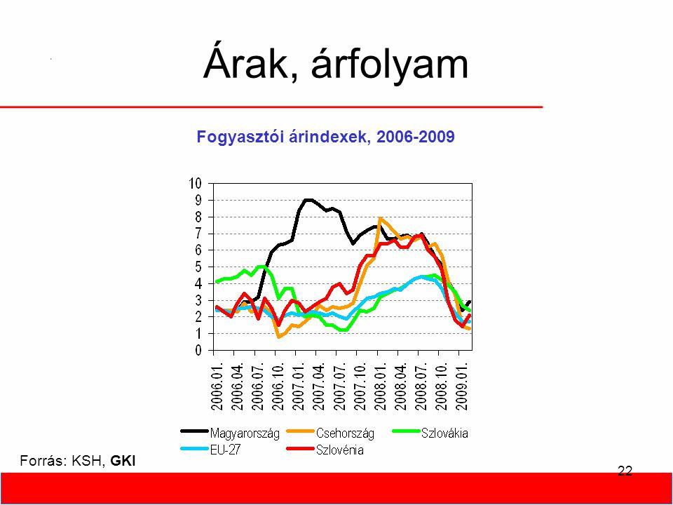 22 Árak, árfolyam Forrás: KSH, GKI Fogyasztói árindexek, 2006-2009