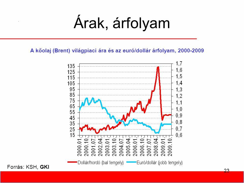 23 Árak, árfolyam Forrás: KSH, GKI A kőolaj (Brent) világpiaci ára és az euró/dollár árfolyam, 2000-2009