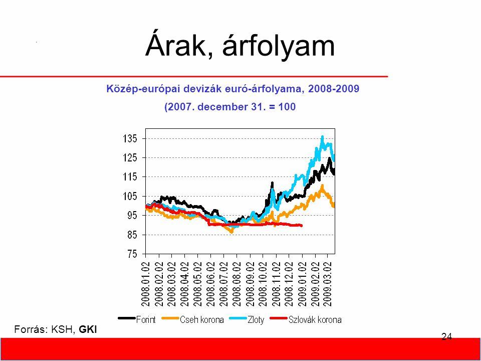 24 Árak, árfolyam Forrás: KSH, GKI Közép-európai devizák euró-árfolyama, 2008-2009 (2007.