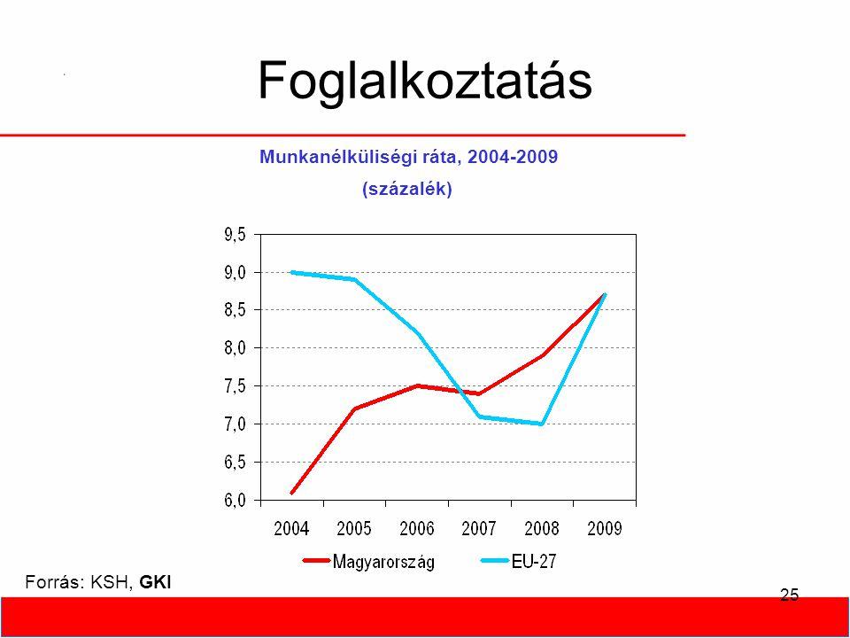 25 Foglalkoztatás Forrás: KSH, GKI Munkanélküliségi ráta, 2004-2009 (százalék)