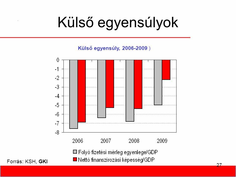 27 Külső egyensúlyok Forrás: KSH, GKI Külső egyensúly, 2006-2009 )