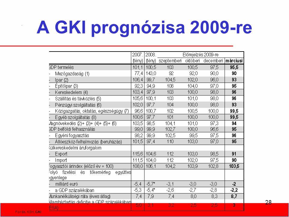 28 A GKI prognózisa 2009-re Forrás: KSH, GKI