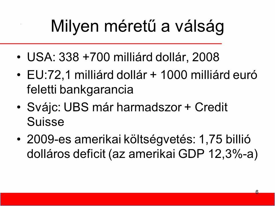 6 Milyen méretű a válság •USA: 338 +700 milliárd dollár, 2008 •EU:72,1 milliárd dollár + 1000 milliárd euró feletti bankgarancia •Svájc: UBS már harmadszor + Credit Suisse •2009-es amerikai költségvetés: 1,75 billió dolláros deficit (az amerikai GDP 12,3%-a)