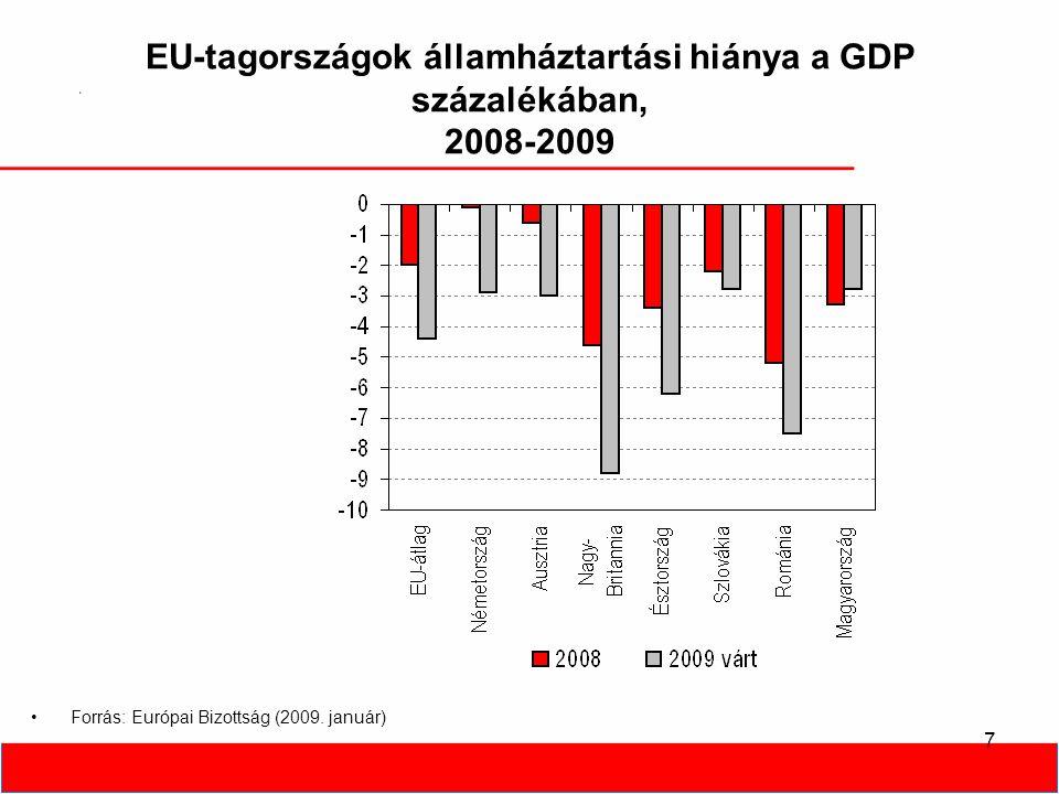8 EU-tagországok államadóssága a GDP százalékában, 2008-2009 •Forrás: Európai Bizottság (2009.