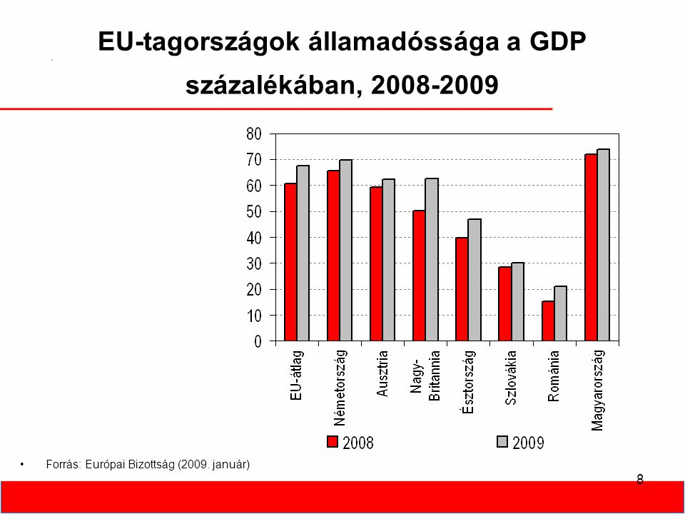 29 A válság lehetséges hatásai •Összefoglalóan: - Fejlesztések halasztódnak, elmaradnak és jelentősen drágulnak, K+F háttérbe szorulhat - A növekedési ütem lelassul, negatívvá válik - Beruházások visszaesése - EU támogatások átrendeződése - Hitel terhek növekedése - Hitelfelvétel megnehezül - A környezeti követelmények lassabban teljesülhetnek - erős vállalati szelkció: tőkeerő, méret, komplexitás