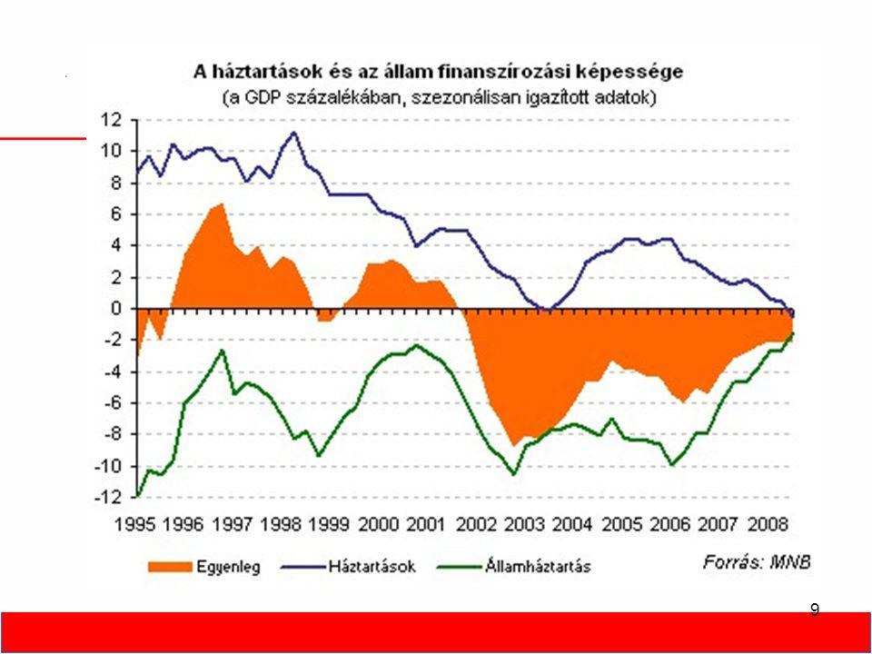 20 Államháztartási hiány Forrás: KSH, GKI Bruttó államadósság a GDP százalékában, 2006-2009