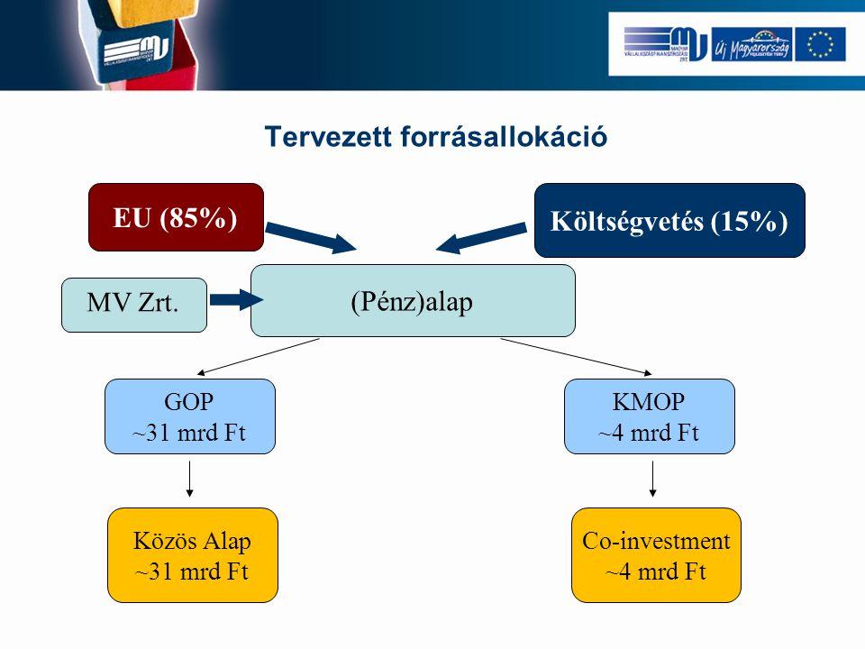 EU (85%) Költségvetés (15%) (Pénz)alap MV Zrt. GOP ~31 mrd Ft KMOP ~4 mrd Ft Közös Alap ~31 mrd Ft Co-investment ~4 mrd Ft Tervezett forrásallokáció