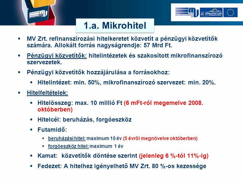  MV Zrt. refinanszírozási hitelkeretet közvetít a pénzügyi közvetítők számára. Allokált forrás nagyságrendje: 57 Mrd Ft.  Pénzügyi közvetítők: hitel