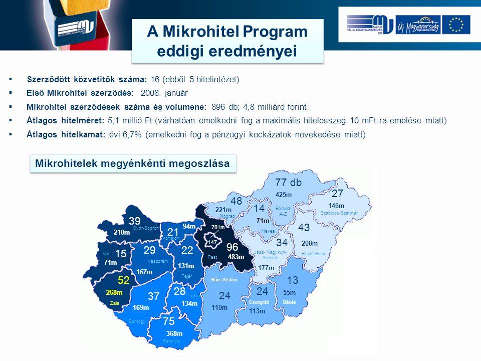  Szerződött közvetítők száma: 16 (ebből 5 hitelintézet)  Első Mikrohitel szerződés: 2008. január  Mikrohitel szerződések száma és volumene: 896 db;