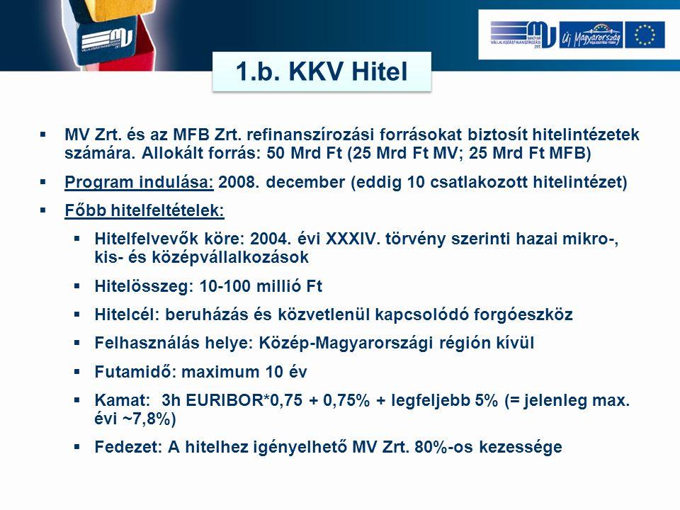 MV Zrt. és az MFB Zrt. refinanszírozási forrásokat biztosít hitelintézetek számára. Allokált forrás: 50 Mrd Ft (25 Mrd Ft MV; 25 Mrd Ft MFB)  Progr