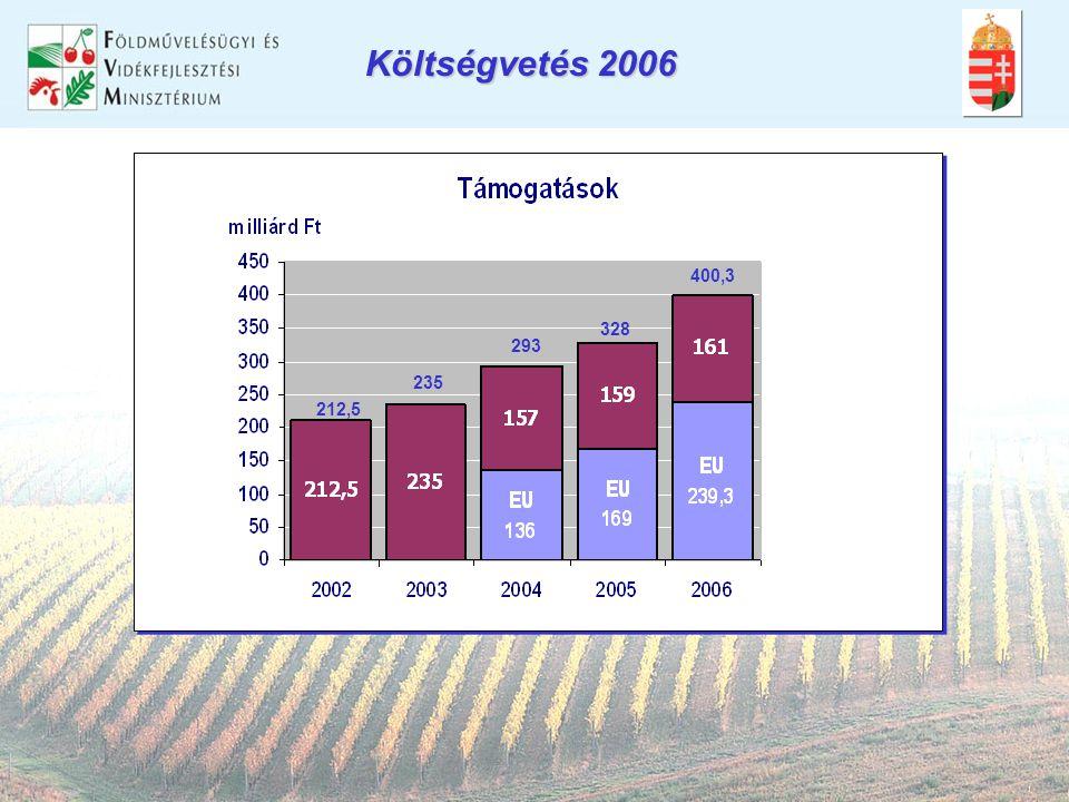 212,5 235 293 328 400,3 Költségvetés 2006