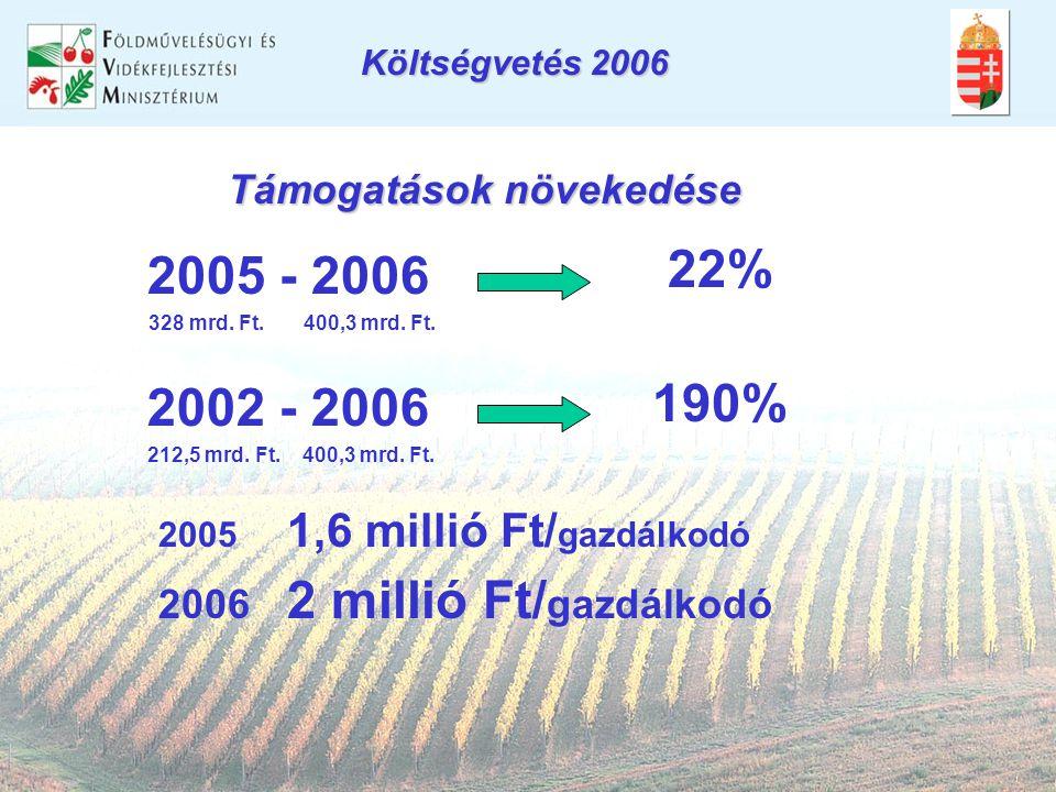 Támogatások növekedése 190% 2005 - 2006 328 mrd. Ft. 400,3 mrd. Ft. 22% 2002 - 2006 212,5 mrd. Ft. 400,3 mrd. Ft. 2005 1,6 millió Ft/ gazdálkodó 2006
