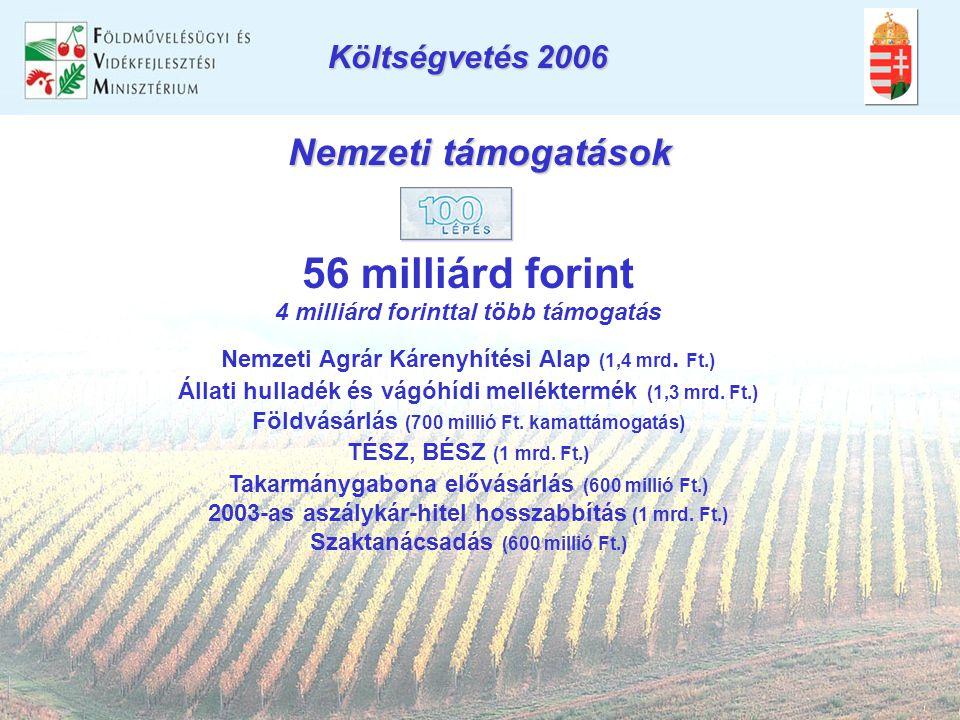 Nemzeti támogatások 56 milliárd forint 4 milliárd forinttal több támogatás Nemzeti Agrár Kárenyhítési Alap (1,4 mrd.