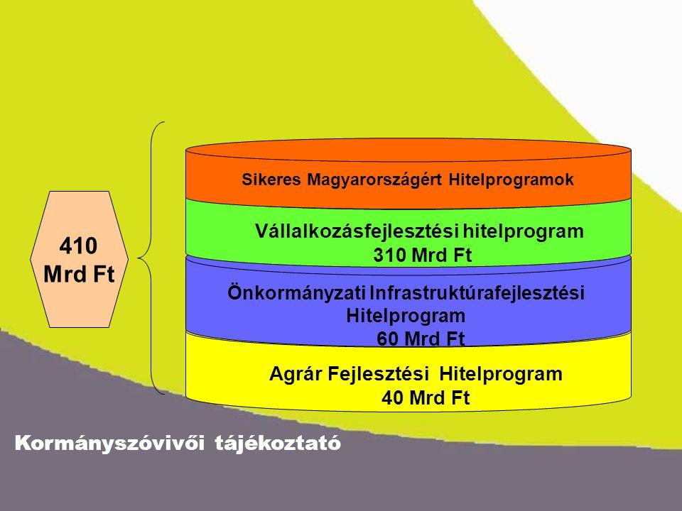 Kormányszóvivői tájékoztató Agrár Fejlesztési Hitelprogram 40 Mrd Ft Önkormányzati Infrastruktúrafejlesztési Hitelprogram 60 Mrd Ft 410 Mrd Ft Vállalk