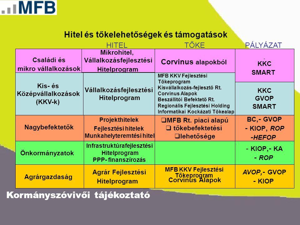 Kormányszóvivői tájékoztató Nagybefektetők Vállalkozásfejlesztési Hitelprogram Infrastruktúrafejlesztési Hitelprogram PPP- finanszírozás Családi és mi