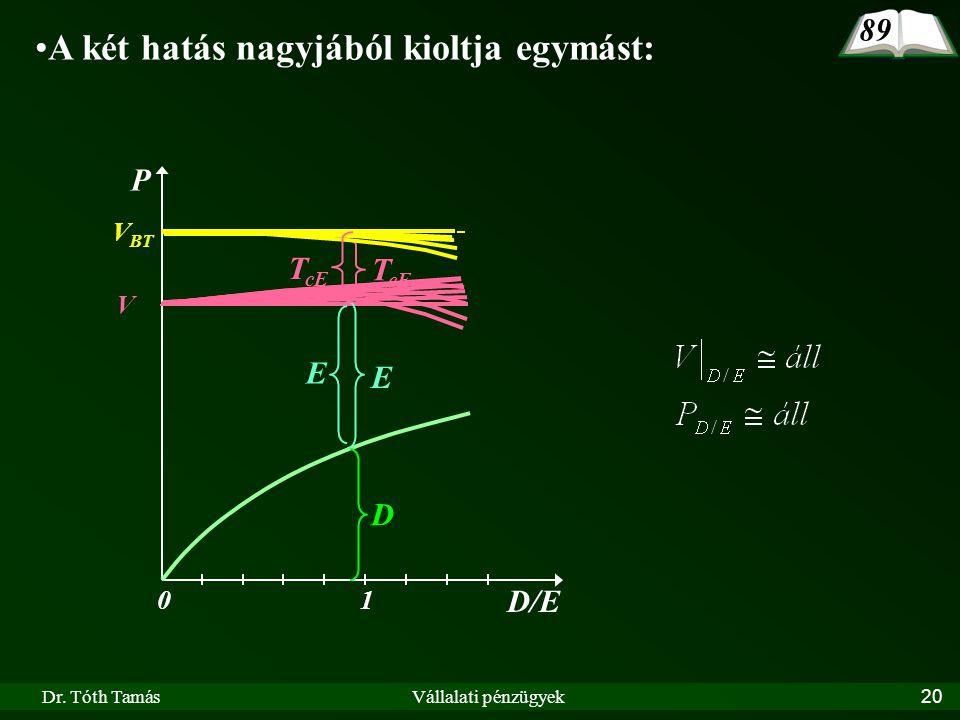 Dr. Tóth TamásVállalati pénzügyek20 89 •A két hatás nagyjából kioltja egymást: D/E 10 P V BT D V E T cE E