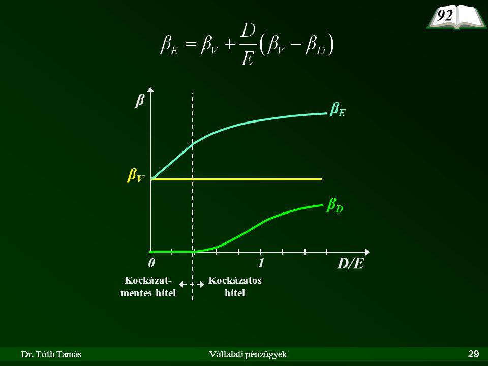 Dr. Tóth TamásVállalati pénzügyek29 β D/E 10 βDβD Kockázat- mentes hitel Kockázatos hitel βEβE βVβV 92