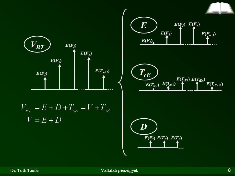 Dr. Tóth TamásVállalati pénzügyek8 E(F1)E(F1) E(F2)E(F2) E(Fn)E(Fn) E(F n+1 ) E(F3)E(F3) E(F1)E(F1)E(F2)E(F2)E(F3)E(F3) E(Fn)E(Fn) E(F3)E(F3) E(F1)E(F