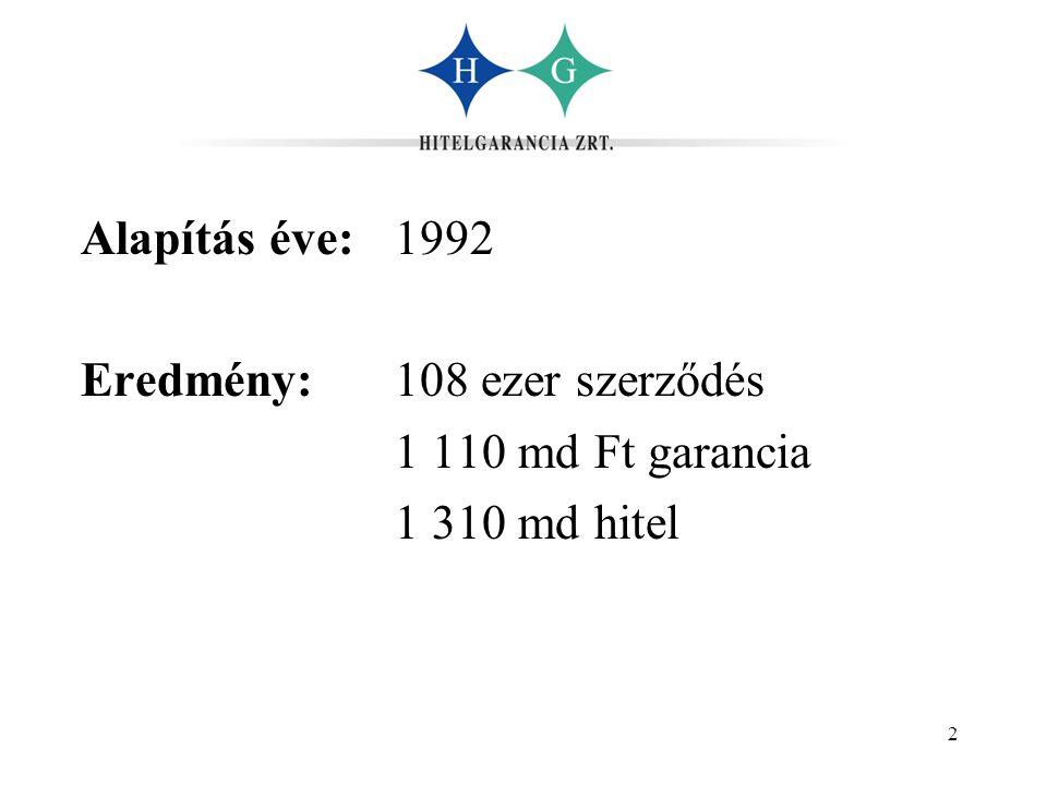 2 Alapítás éve: 1992 Eredmény: 108 ezer szerződés 1 110 md Ft garancia 1 310 md hitel