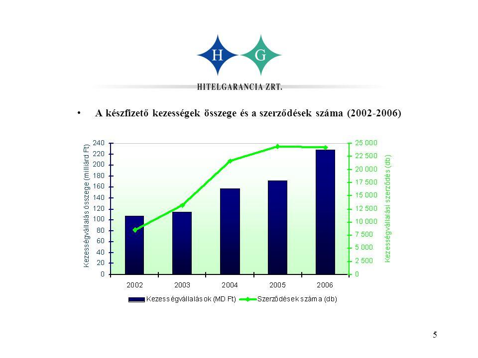 5 •A készfizető kezességek összege és a szerződések száma (2002-2006)