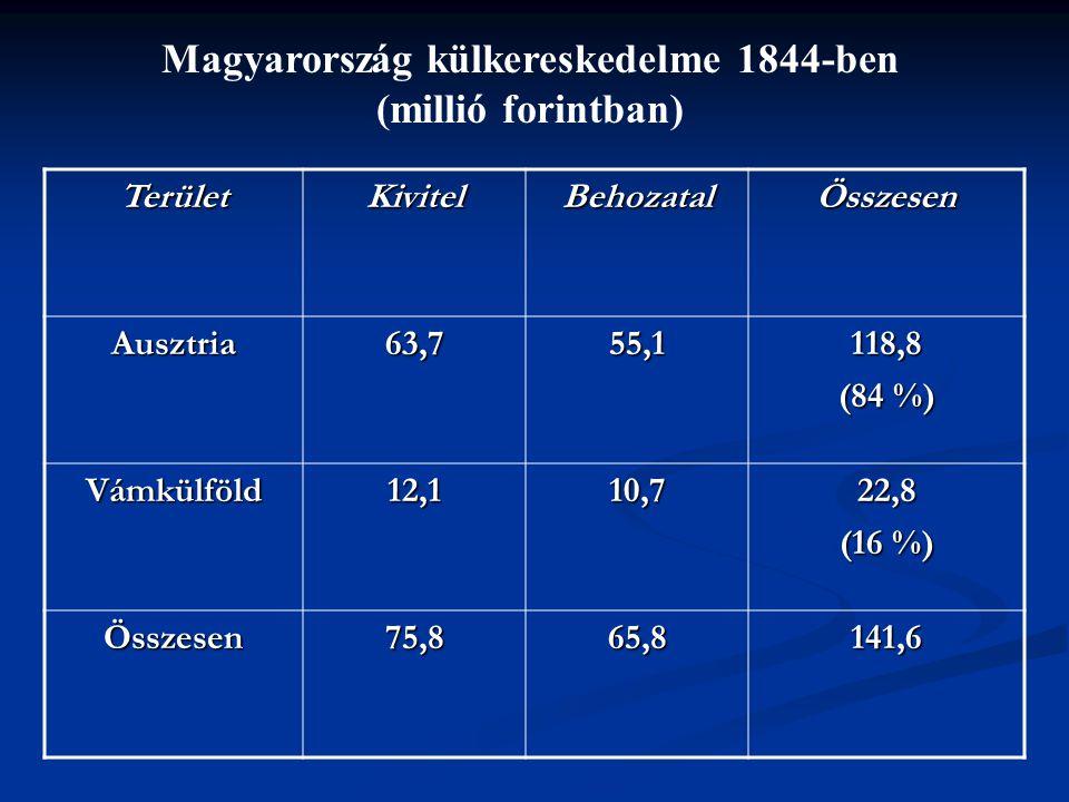 TerületKivitelBehozatalÖsszesen Ausztria63,755,1118,8 (84 %) Vámkülföld12,110,722,8 (16 %) Összesen75,865,8141,6 Magyarország külkereskedelme 1844-ben