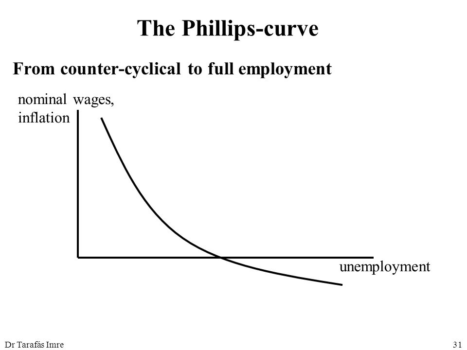 Dr Tarafás Imre31 The Phillips-curve From counter-cyclical to full employment nominal wages, inflation unemployment