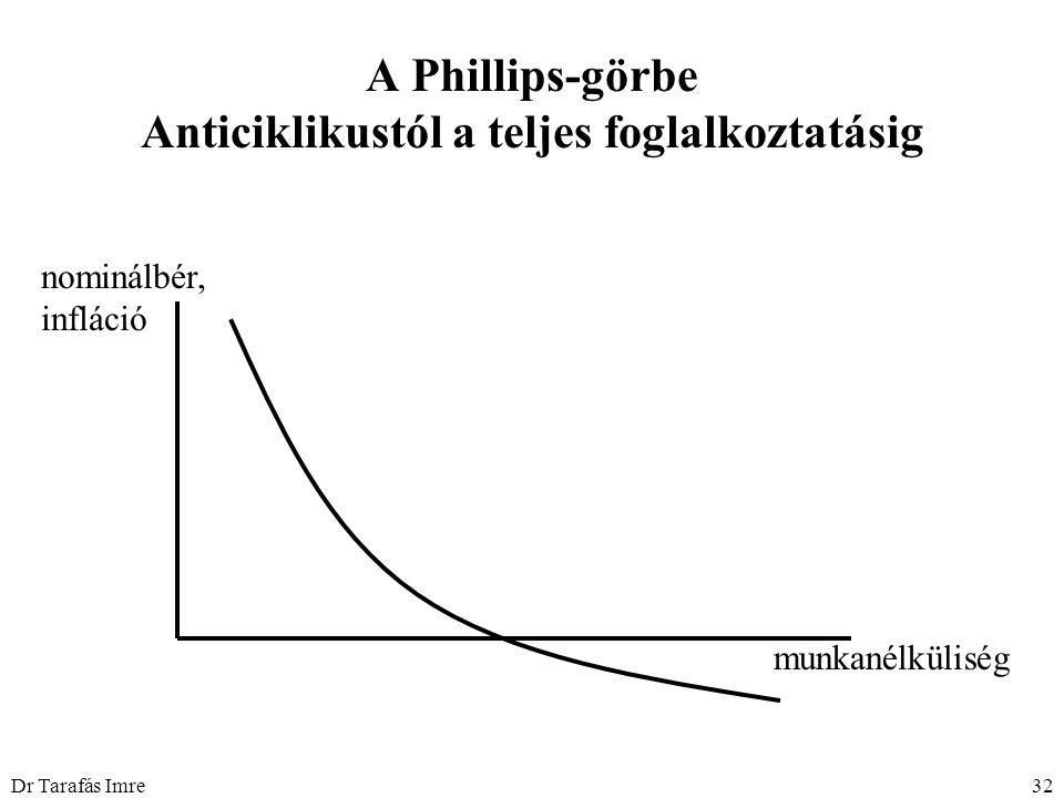 Dr Tarafás Imre32 A Phillips-görbe Anticiklikustól a teljes foglalkoztatásig nominálbér, infláció munkanélküliség