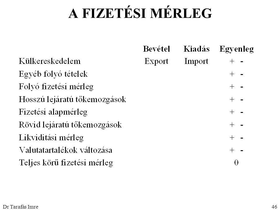 Dr Tarafás Imre46 A FIZETÉSI MÉRLEG