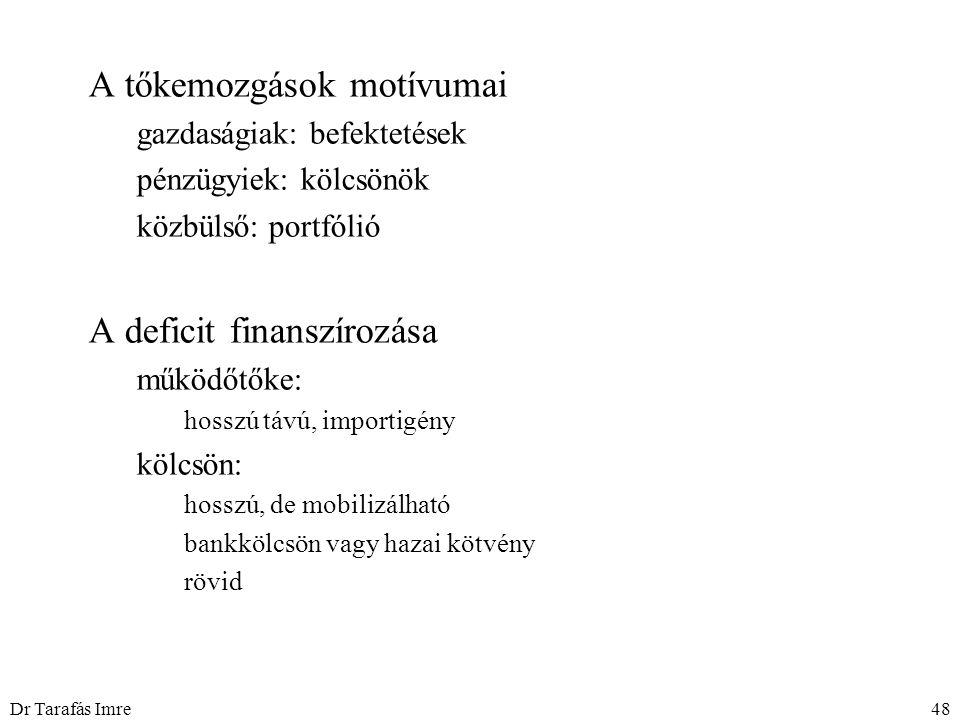 Dr Tarafás Imre48 A tőkemozgások motívumai gazdaságiak: befektetések pénzügyiek: kölcsönök közbülső: portfólió A deficit finanszírozása működőtőke: hosszú távú, importigény kölcsön: hosszú, de mobilizálható bankkölcsön vagy hazai kötvény rövid