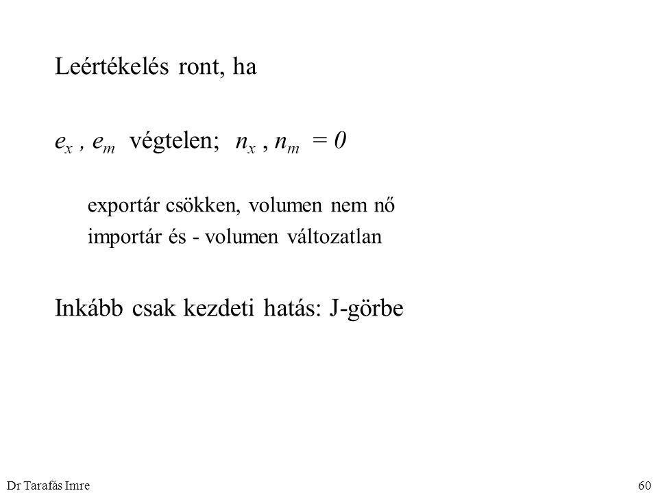 Dr Tarafás Imre60 Leértékelés ront, ha e x, e m végtelen; n x, n m = 0 exportár csökken, volumen nem nő importár és - volumen változatlan Inkább csak kezdeti hatás: J-görbe