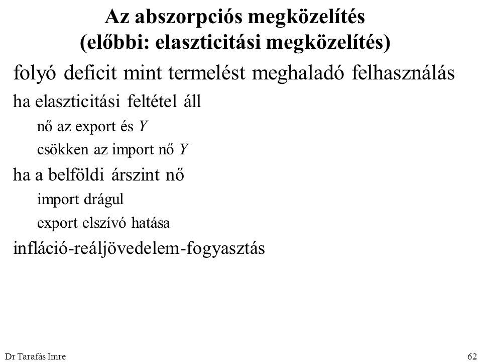 Dr Tarafás Imre62 Az abszorpciós megközelítés (előbbi: elaszticitási megközelítés) folyó deficit mint termelést meghaladó felhasználás ha elaszticitási feltétel áll nő az export és Y csökken az import nő Y ha a belföldi árszint nő import drágul export elszívó hatása infláció-reáljövedelem-fogyasztás