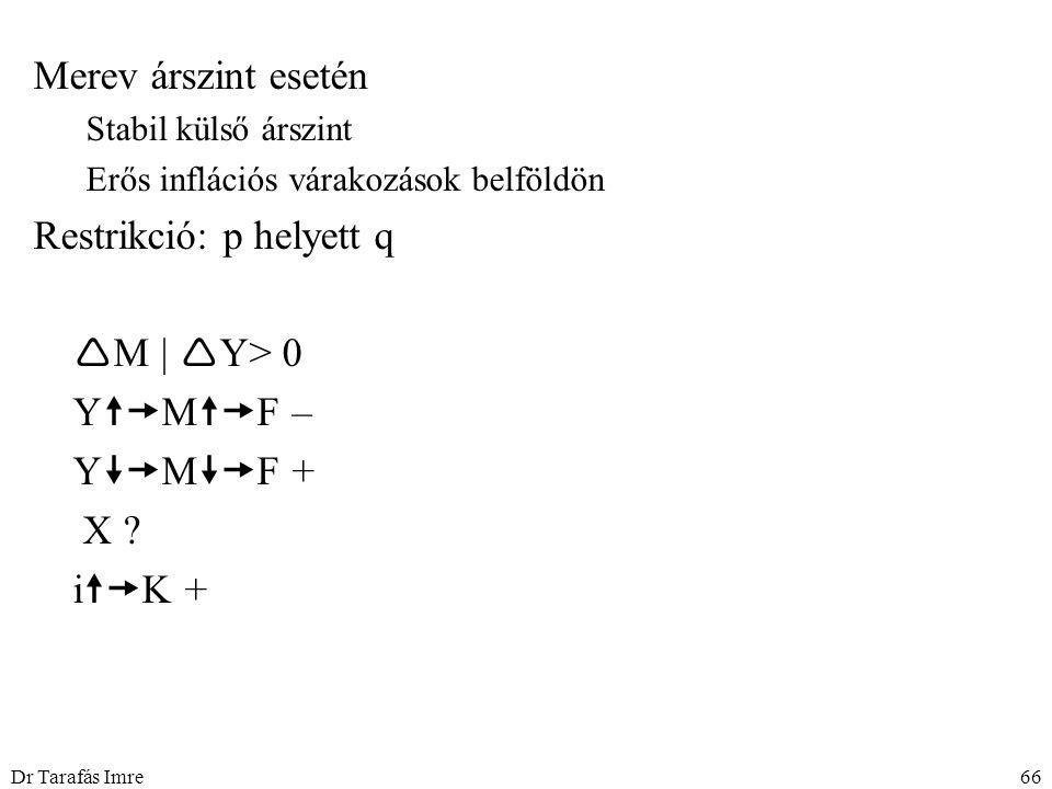 Dr Tarafás Imre66 Merev árszint esetén Stabil külső árszint Erős inflációs várakozások belföldön Restrikció: p helyett q  M |  Y> 0 Y  M  F – Y  M  F + X .